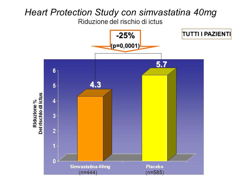 Riduzione % Del rischio di ictus (n=444)(n=585) 4.3 5.7 -25%(p=0,0001) Heart Protection Study con simvastatina 40mg Riduzione del rischio di ictus TUTTI I PAZIENTI
