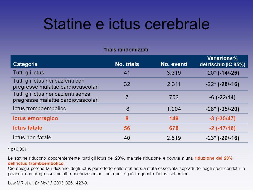Statine e ictus cerebrale * p<0,001 Le statine riducono apparentemente tutti gli ictus del 20%, ma tale riduzione è dovuta a una riduzione del 28% dellictus tromboembolico.