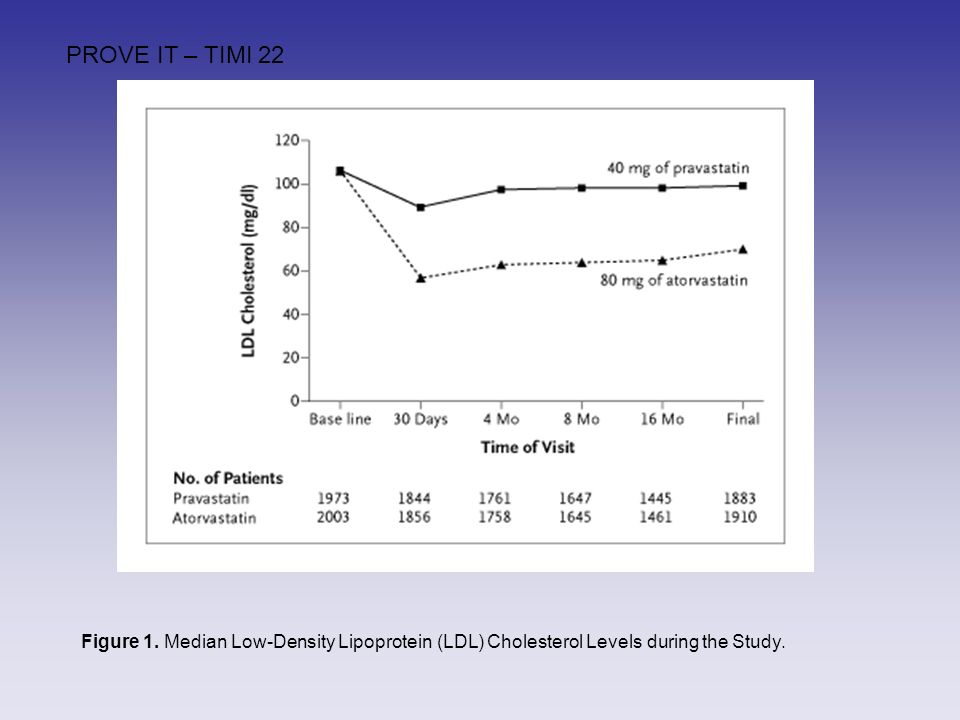 Figure 1. Median Low-Density Lipoprotein (LDL) Cholesterol Levels during the Study.