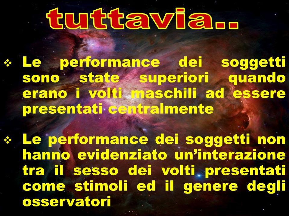 Le performance dei soggetti sono state superiori quando erano i volti maschili ad essere presentati centralmente Le performance dei soggetti non hanno