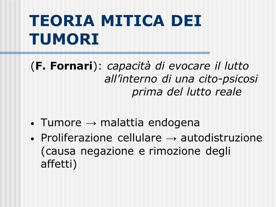 TEORIA MITICA DEI TUMORI (F. Fornari): capacità di evocare il lutto allinterno di una cito-psicosi prima del lutto reale Tumore malattia endogena Prol