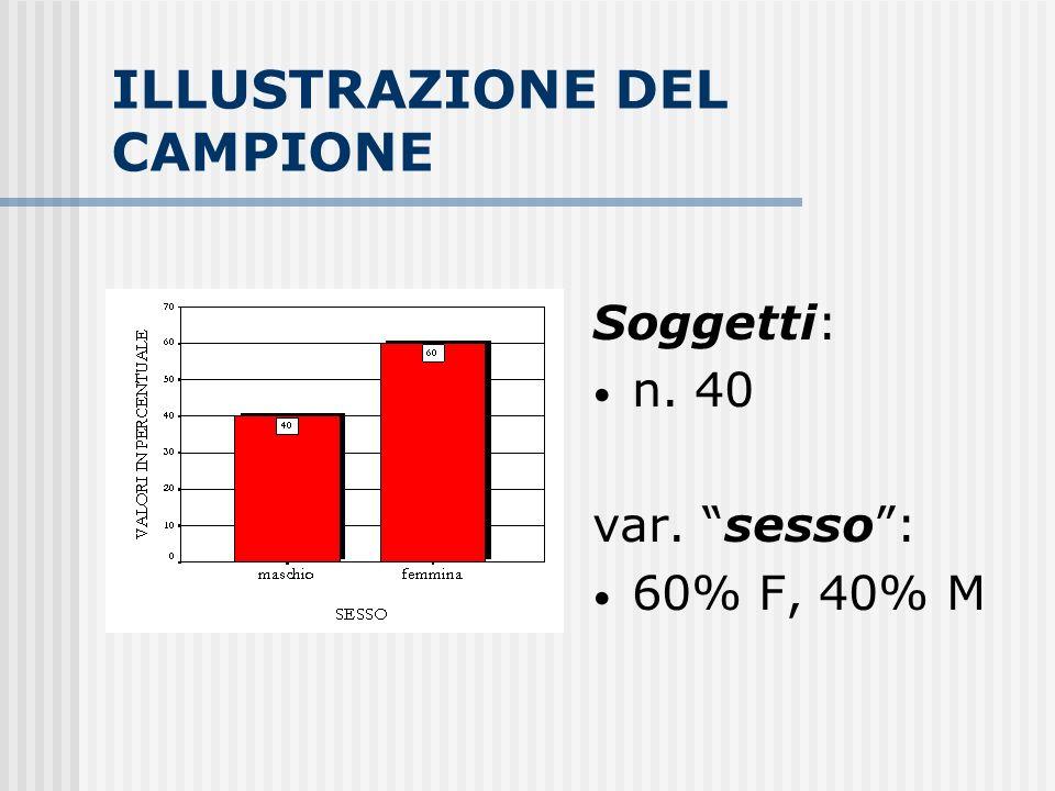 ILLUSTRAZIONE DEL CAMPIONE Soggetti: n. 40 var. sesso: 60% F, 40% M