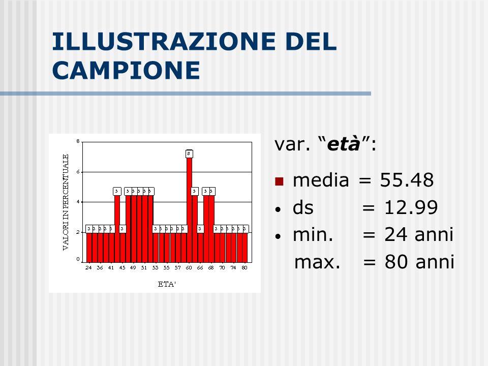 ILLUSTRAZIONE DEL CAMPIONE var. età: media = 55.48 ds = 12.99 min. = 24 anni max. = 80 anni