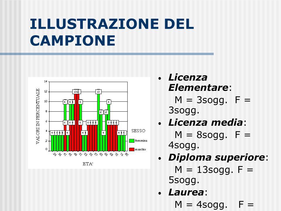 ILLUSTRAZIONE DEL CAMPIONE Licenza Elementare: M = 3sogg. F = 3sogg. Licenza media: M = 8sogg. F = 4sogg. Diploma superiore: M = 13sogg. F = 5sogg. La