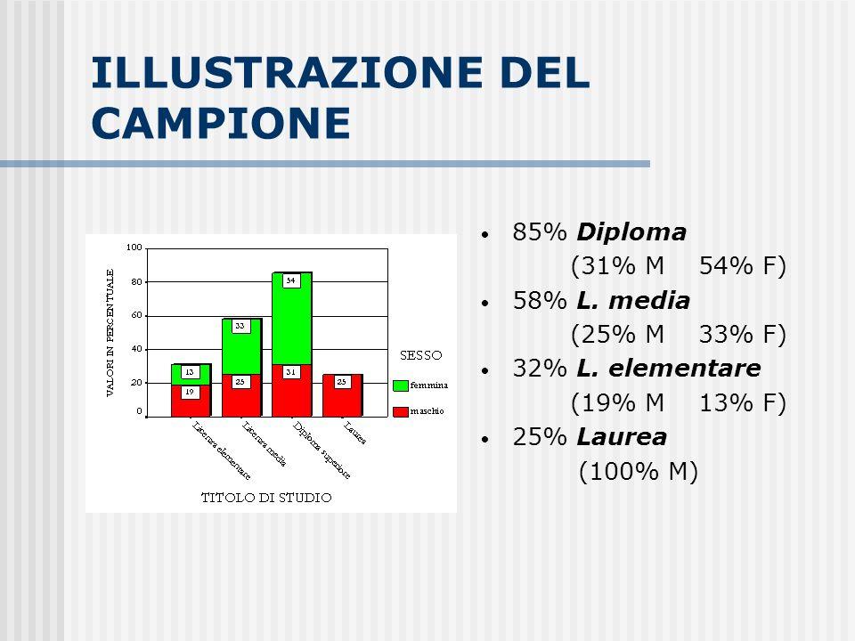 ILLUSTRAZIONE DEL CAMPIONE 85% Diploma (31% M 54% F) 58% L. media (25% M 33% F) 32% L. elementare (19% M 13% F) 25% Laurea (100% M)