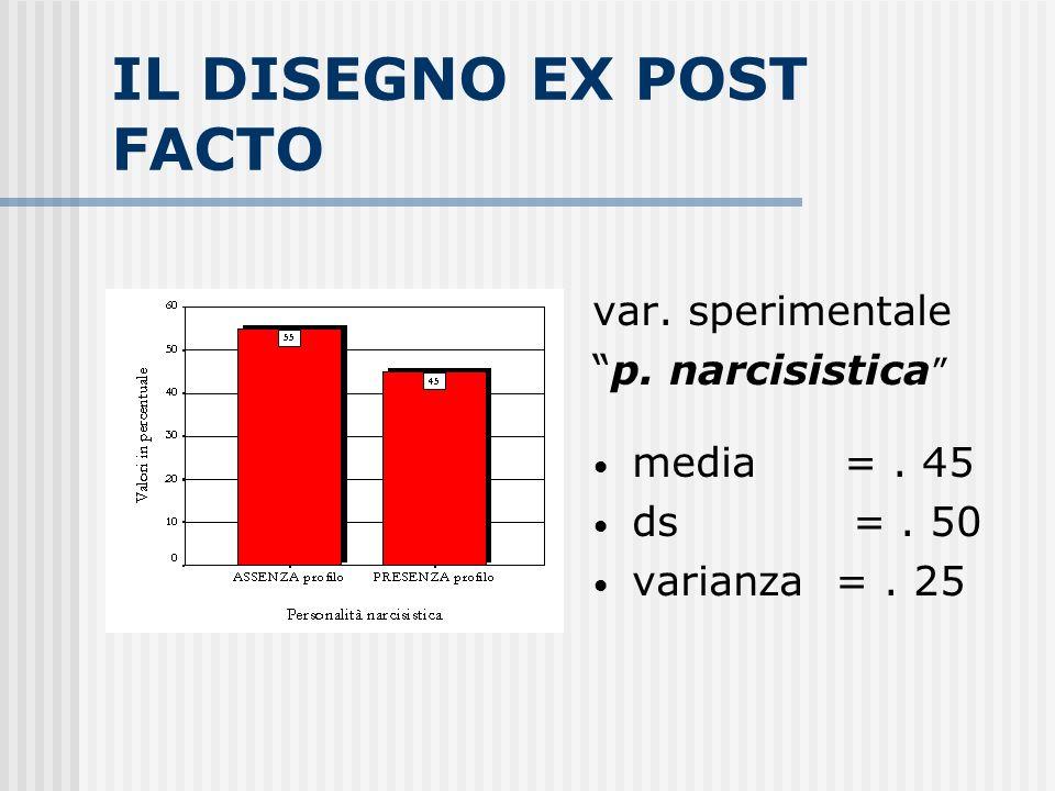 IL DISEGNO EX POST FACTO var. sperimentale p. narcisistica media =. 45 ds =. 50 varianza =. 25