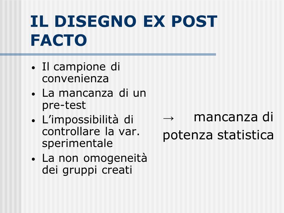 IL DISEGNO EX POST FACTO Il campione di convenienza La mancanza di un pre-test Limpossibilità di controllare la var. sperimentale La non omogeneità de