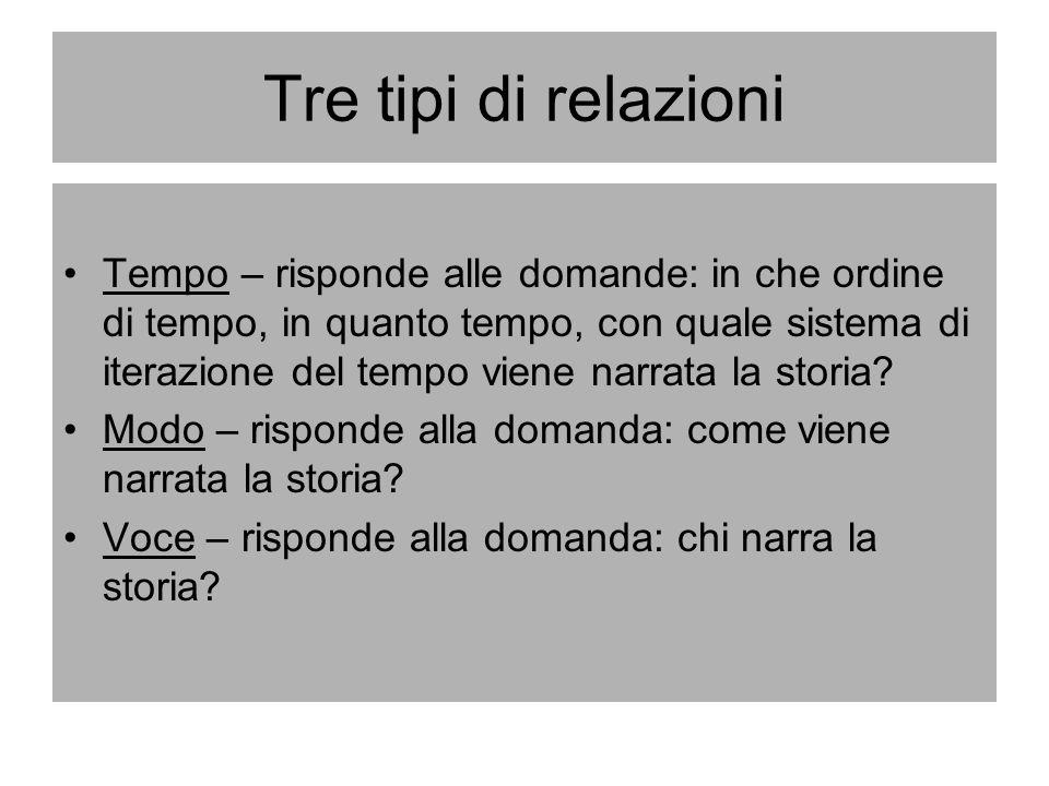 Tre tipi di relazioni Tempo – risponde alle domande: in che ordine di tempo, in quanto tempo, con quale sistema di iterazione del tempo viene narrata