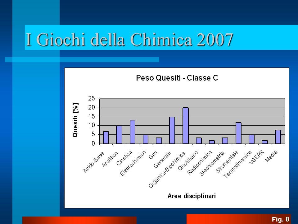 I Giochi della Chimica 2007 Fig. 9