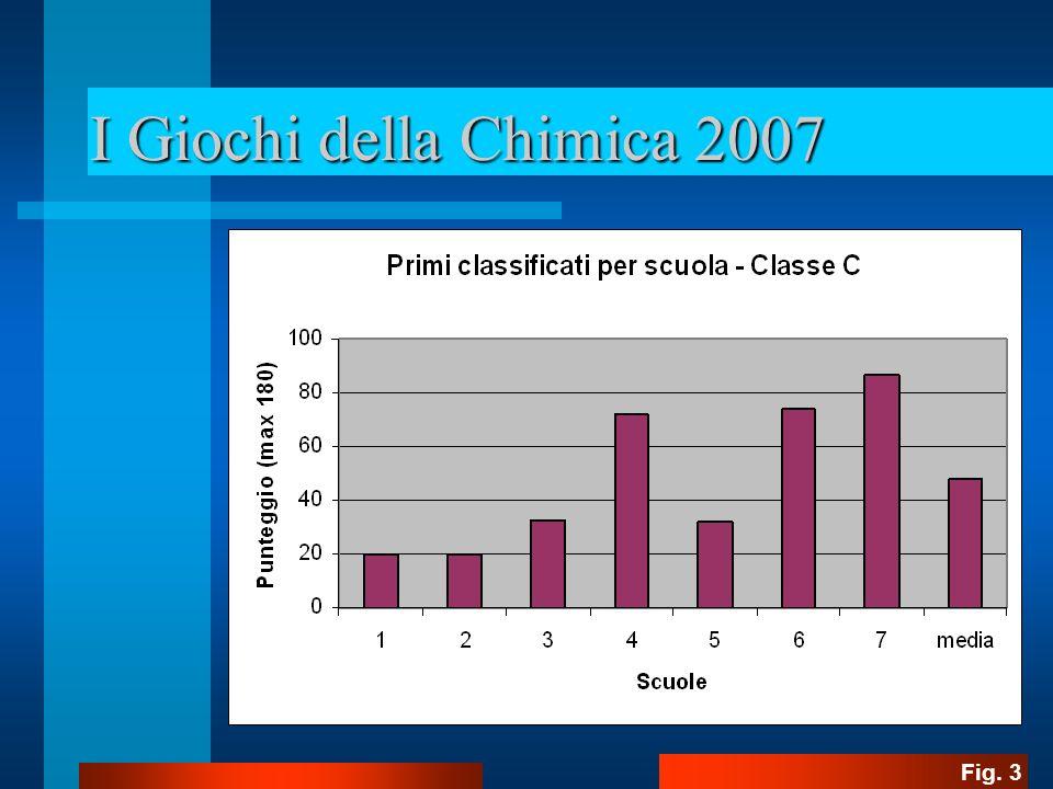 I Giochi della Chimica 2007 Fig. 4