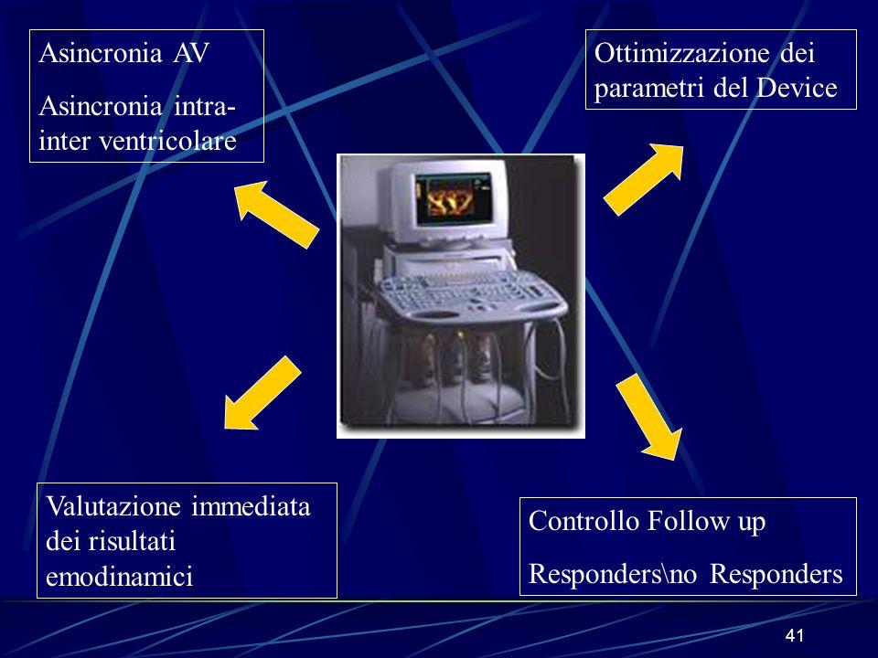 41 Asincronia AV Asincronia intra- inter ventricolare Ottimizzazione dei parametri del Device Valutazione immediata dei risultati emodinamici Controll