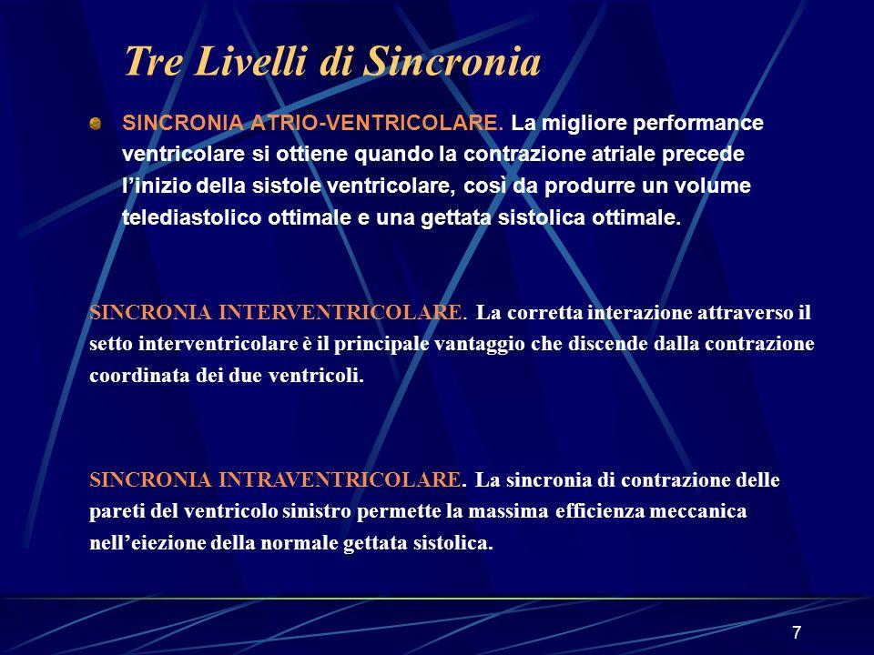 7 SINCRONIA ATRIO-VENTRICOLARE. La migliore performance ventricolare si ottiene quando la contrazione atriale precede linizio della sistole ventricola