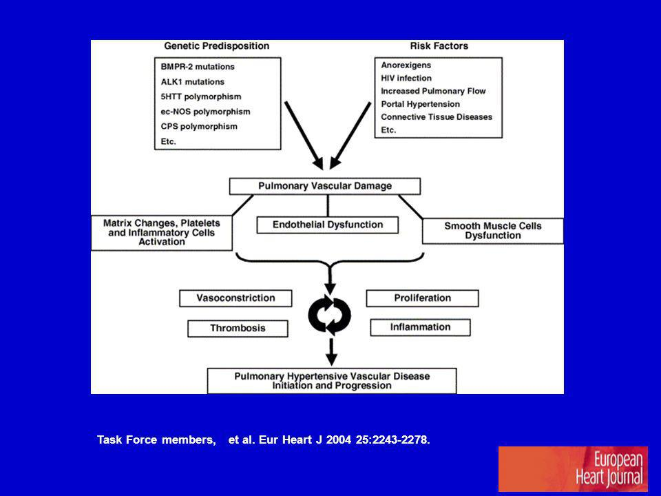 Task Force members, et al. Eur Heart J 2004 25:2243-2278.