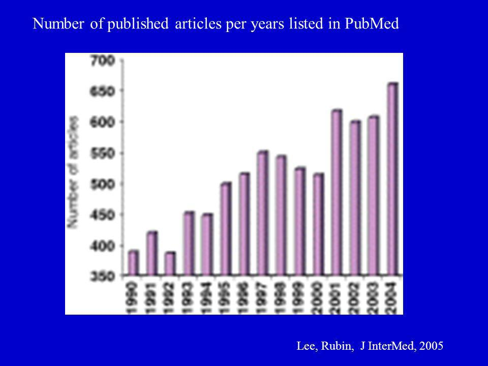 Number of published articles per years listed in PubMed Lee, Rubin, J InterMed, 2005