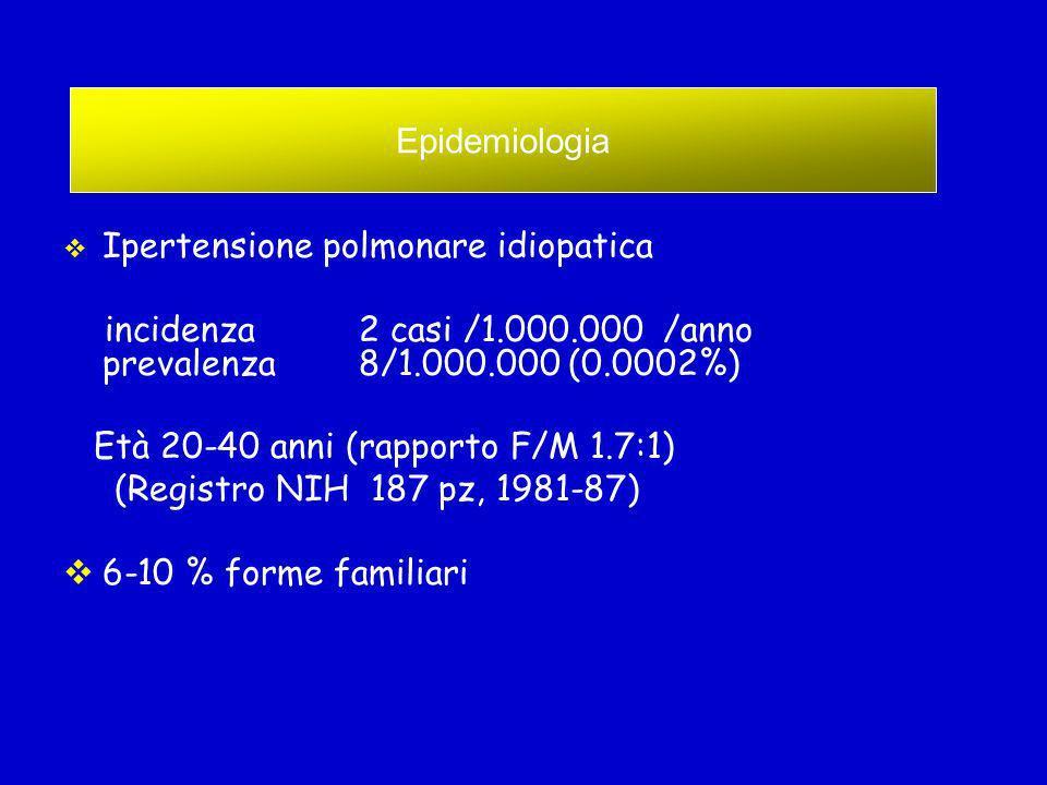 Ipertensione polmonare idiopatica incidenza 2 casi /1.000.000 /anno prevalenza 8/1.000.000 (0.0002%) Età 20-40 anni (rapporto F/M 1.7:1) (Registro NIH 187 pz, 1981-87) 6-10 % forme familiari Epidemiologia