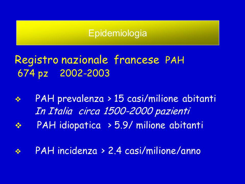 Registro nazionale francese PAH 674 pz 2002-2003 PAH prevalenza > 15 casi/milione abitanti In Italia circa 1500-2000 pazienti PAH idiopatica > 5.9/ mi
