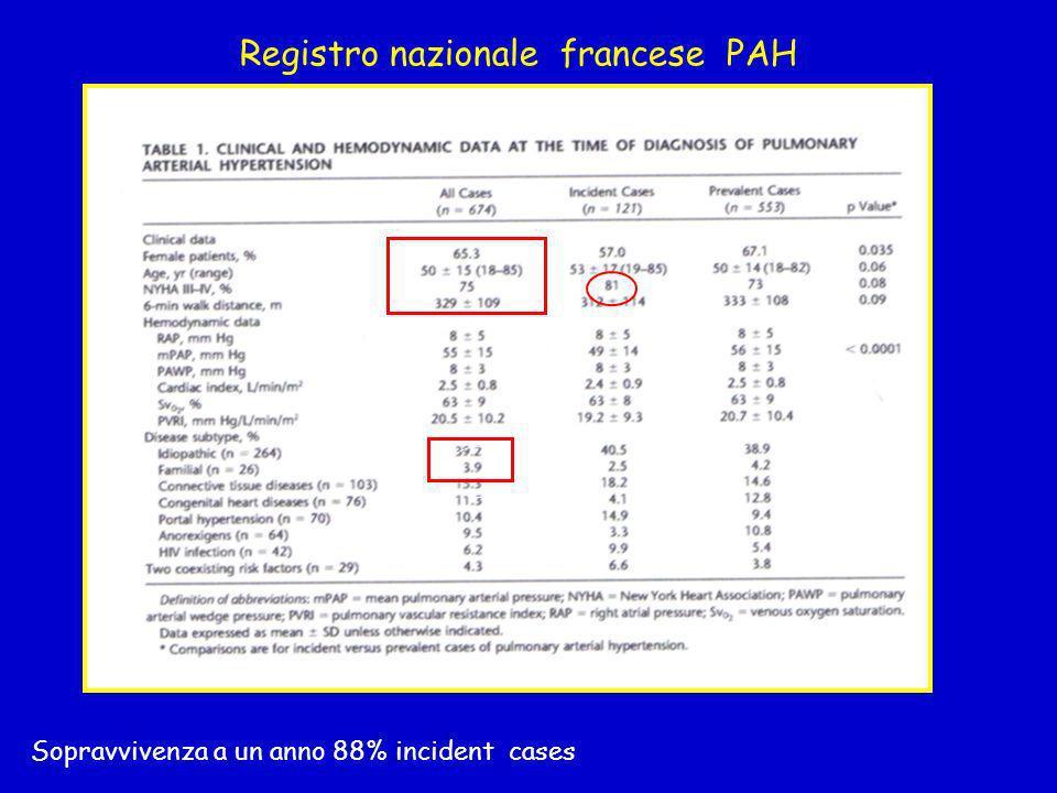 Sopravvivenza a un anno 88% incident cases Registro nazionale francese PAH