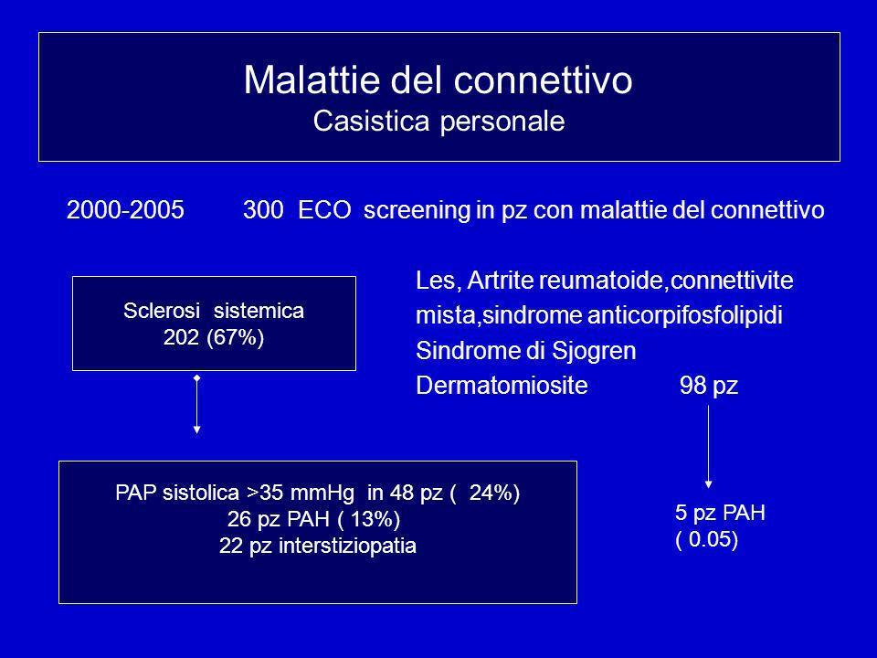 Ipertensione polmonare e connettivopatie Casistica personale 2000-2005 300 ECO screening in pz con malattie del connettivo Les, Artrite reumatoide,connettivite mista,sindrome anticorpifosfolipidi Sindrome di Sjogren Dermatomiosite 98 pz Malattie del connettivo Casistica personale Sclerosi sistemica 202 (67%) PAP sistolica >35 mmHg in 48 pz ( 24%) 26 pz PAH ( 13%) 22 pz interstiziopatia 5 pz PAH ( 0.05)