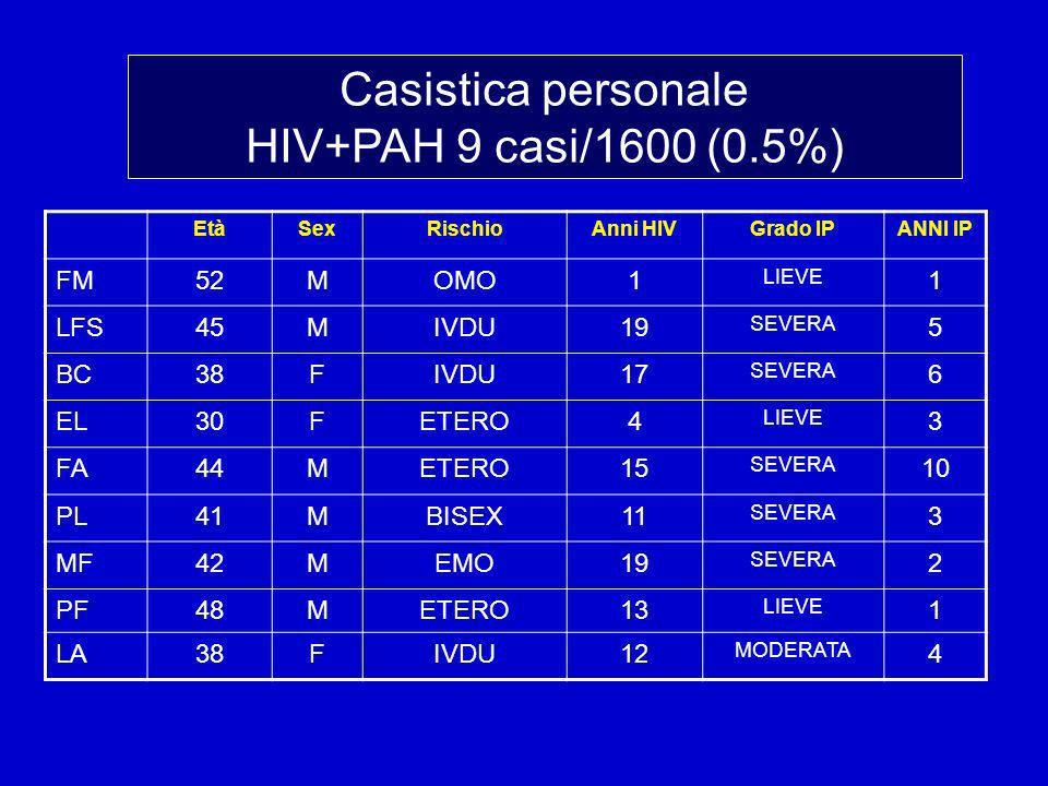 EtàSexRischioAnni HIVGrado IPANNI IP FM52MOMO1 LIEVE 1 LFS45MIVDU19 SEVERA 5 BC38FIVDU17 SEVERA 6 EL30FETERO4 LIEVE 3 FA44METERO15 SEVERA 10 PL41MBISEX11 SEVERA 3 MF42MEMO19 SEVERA 2 PF48METERO13 LIEVE 1 LA38FIVDU12 MODERATA 4 Casistica personale HIV+PAH 9 casi/1600 (0.5%)