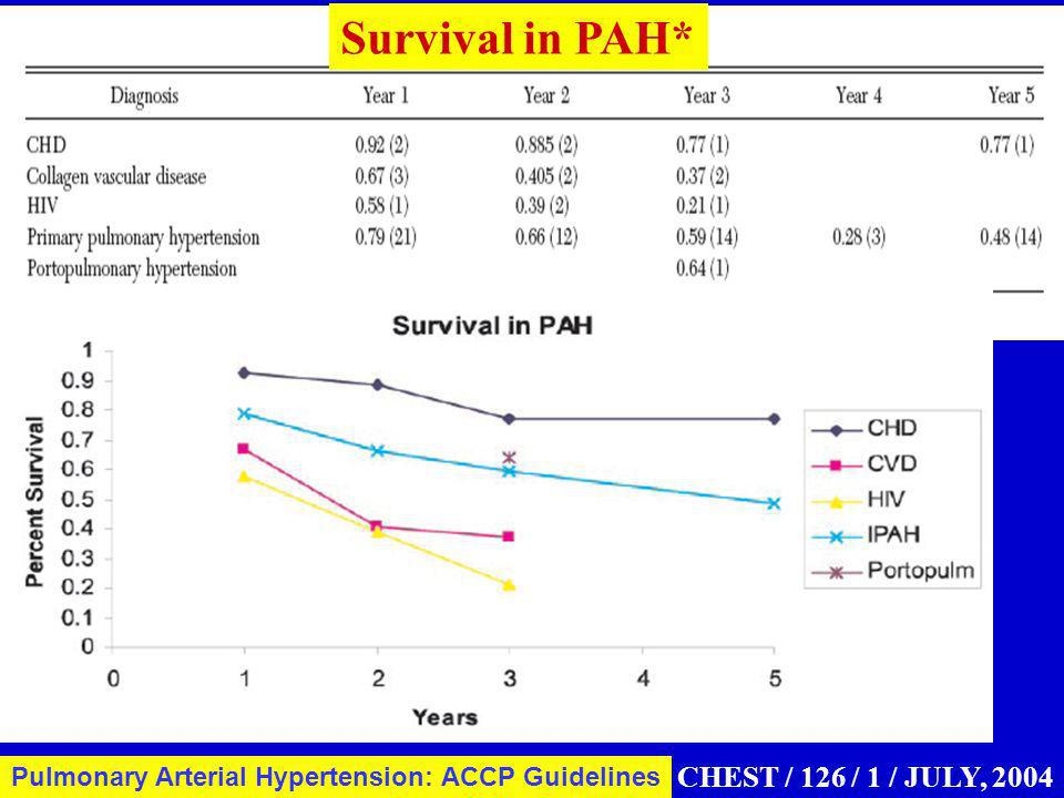 CHEST / 126 / 1 / JULY, 2004 Pulmonary Arterial Hypertension: ACCP Guidelines Survival in PAH*