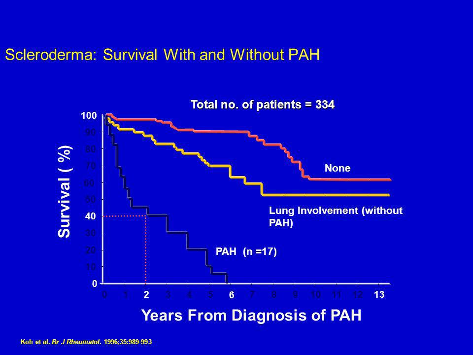 Koh et al. Br J Rheumatol. 1996;35:989-993 Scleroderma: Survival With and Without PAH 0 10 20 30 40 50 60 70 80 90 100 012345 6 78910111213 Years From