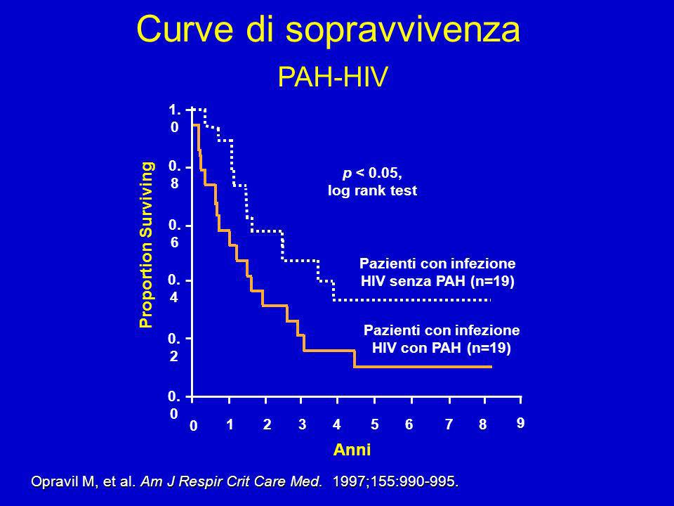 Anni Proportion Surviving Pazienti con infezione HIV con PAH (n=19) Pazienti con infezione HIV senza PAH (n=19) p < 0.05, log rank test 0 2134 9 5678 0.