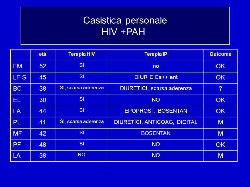Casistica personale: terapia e esito etàTerapia HIVTerapia IPOutcome FM52 SI no OK LF S45 SI DIUR E Ca++ ant OK BC38 SI, scarsa aderenza DIURETICI, scarsa aderenza .