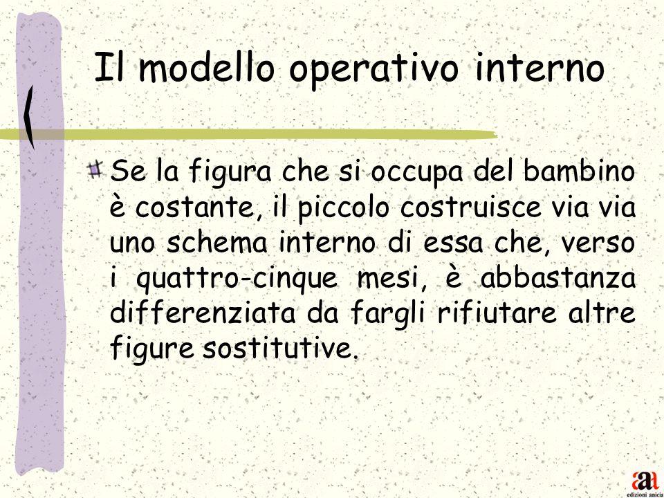 Il modello operativo interno Se la figura che si occupa del bambino è costante, il piccolo costruisce via via uno schema interno di essa che, verso i