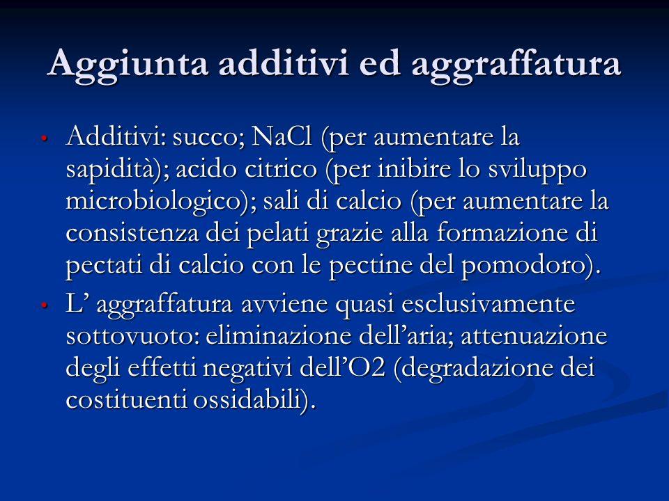 Aggiunta additivi ed aggraffatura Additivi: succo; NaCl (per aumentare la sapidità); acido citrico (per inibire lo sviluppo microbiologico); sali di c