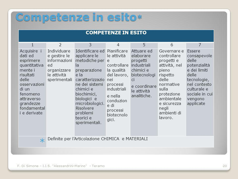 Competenze in esito * F. Di Simone - I.I.S.