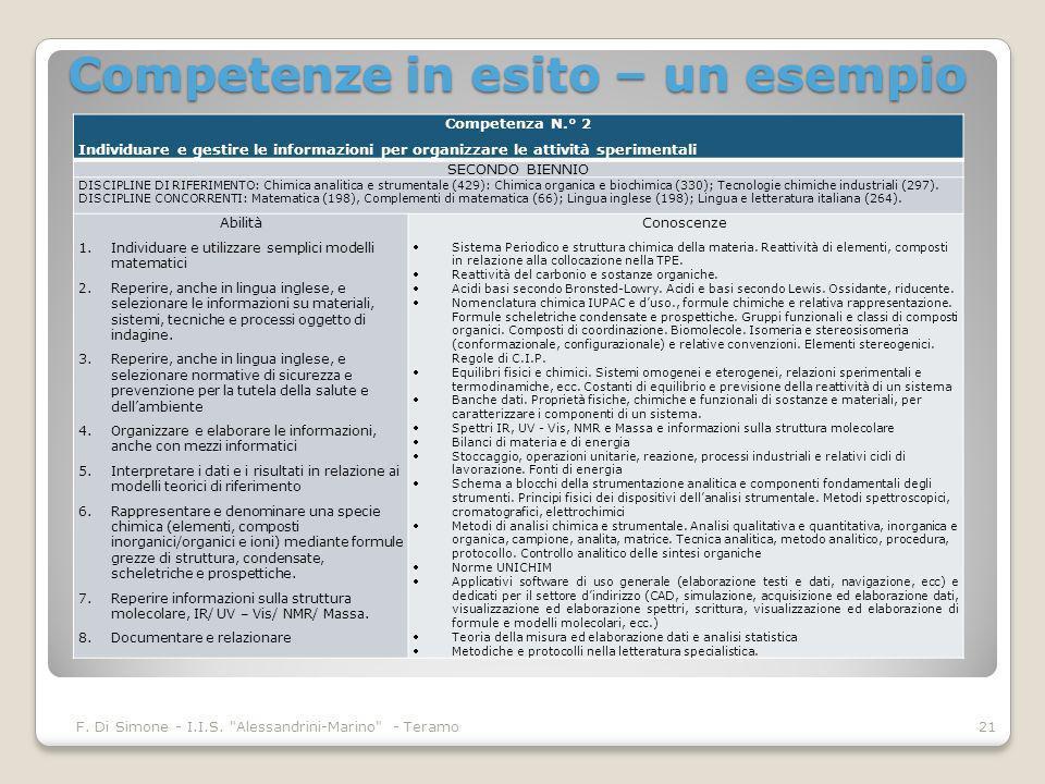 Competenze in esito – un esempio F. Di Simone - I.I.S.