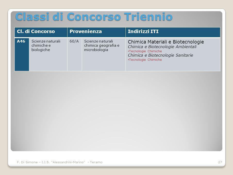 Classi di Concorso Triennio F. Di Simone - I.I.S.