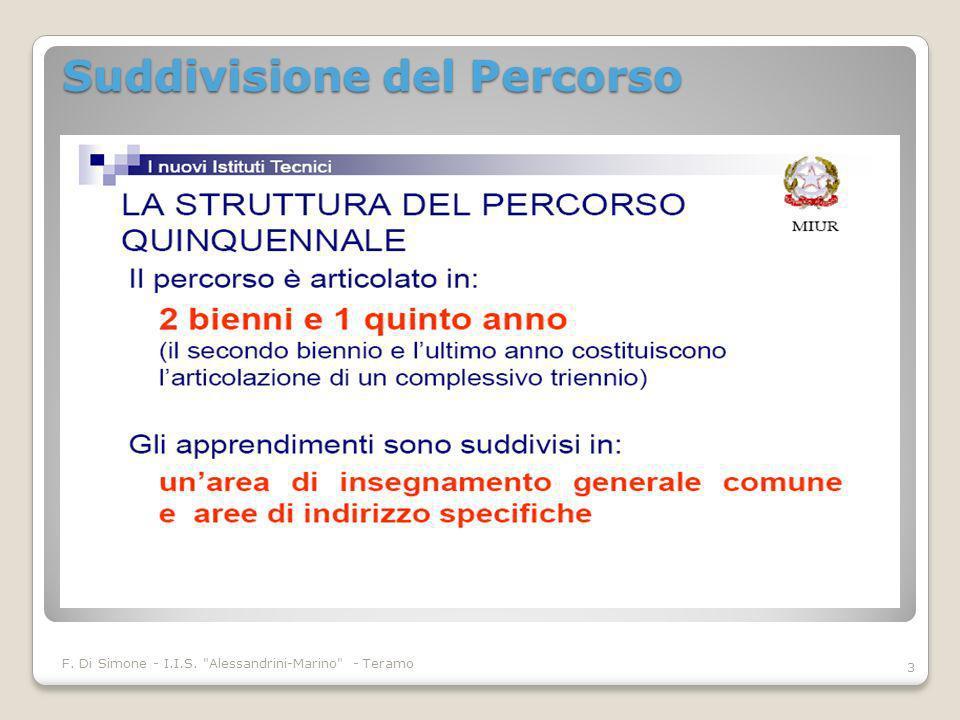 Struttura del percorso F.Di Simone - I.I.S.