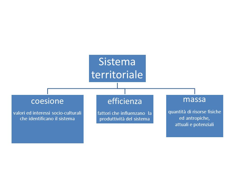 Sistema territoriale coesione valori ed interessi socio-culturali che identificano il sistema efficienza fattori che influenzano la produttività del sistema massa quantità di risorse fisiche ed antropiche, attuali e potenziali