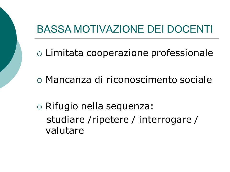 BASSA MOTIVAZIONE DEI DOCENTI Limitata cooperazione professionale Mancanza di riconoscimento sociale Rifugio nella sequenza: studiare /ripetere / inte