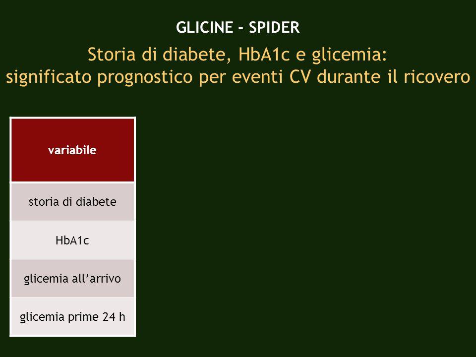 GLICINE - SPIDER Storia di diabete, HbA1c e glicemia: significato prognostico per eventi CV durante il ricovero variabile storia di diabete HbA1c glic