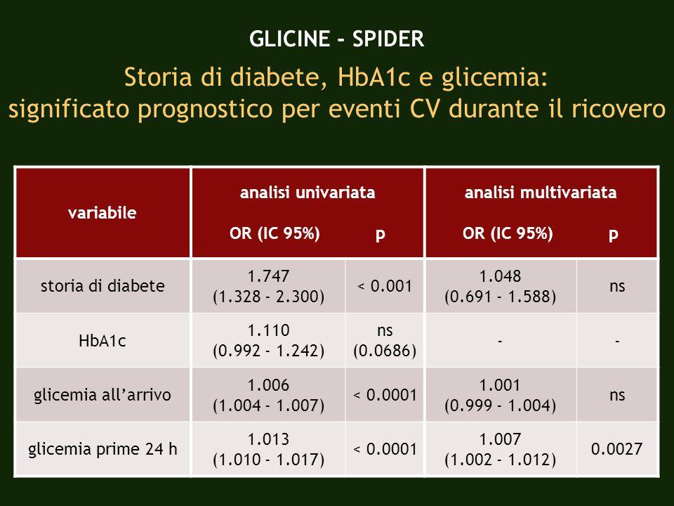 GLICINE - SPIDER Storia di diabete, HbA1c e glicemia: significato prognostico per eventi CV durante il ricovero variabile analisi univariata OR (IC 95