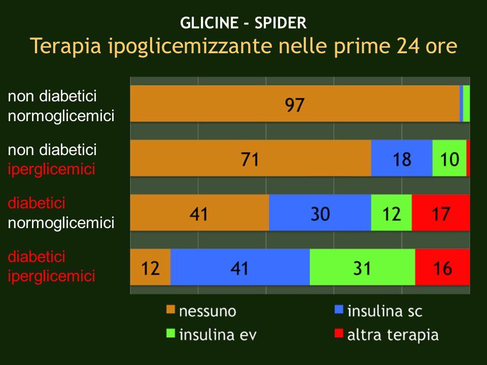 non diabetici normoglicemici non diabetici iperglicemici diabetici normoglicemici diabetici iperglicemici GLICINE - SPIDER Terapia ipoglicemizzante ne
