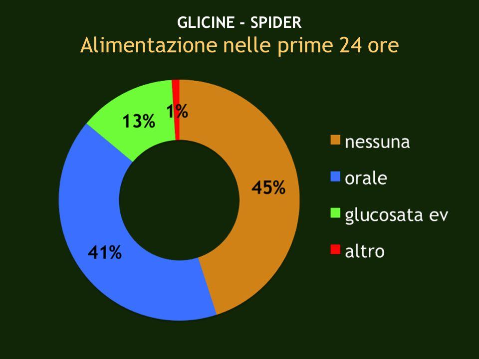 GLICINE - SPIDER Alimentazione nelle prime 24 ore