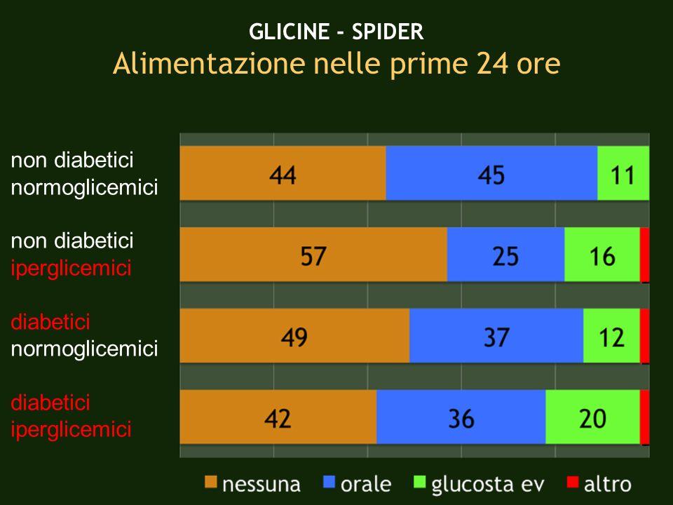 GLICINE - SPIDER Alimentazione nelle prime 24 ore non diabetici normoglicemici non diabetici iperglicemici diabetici normoglicemici diabetici iperglic