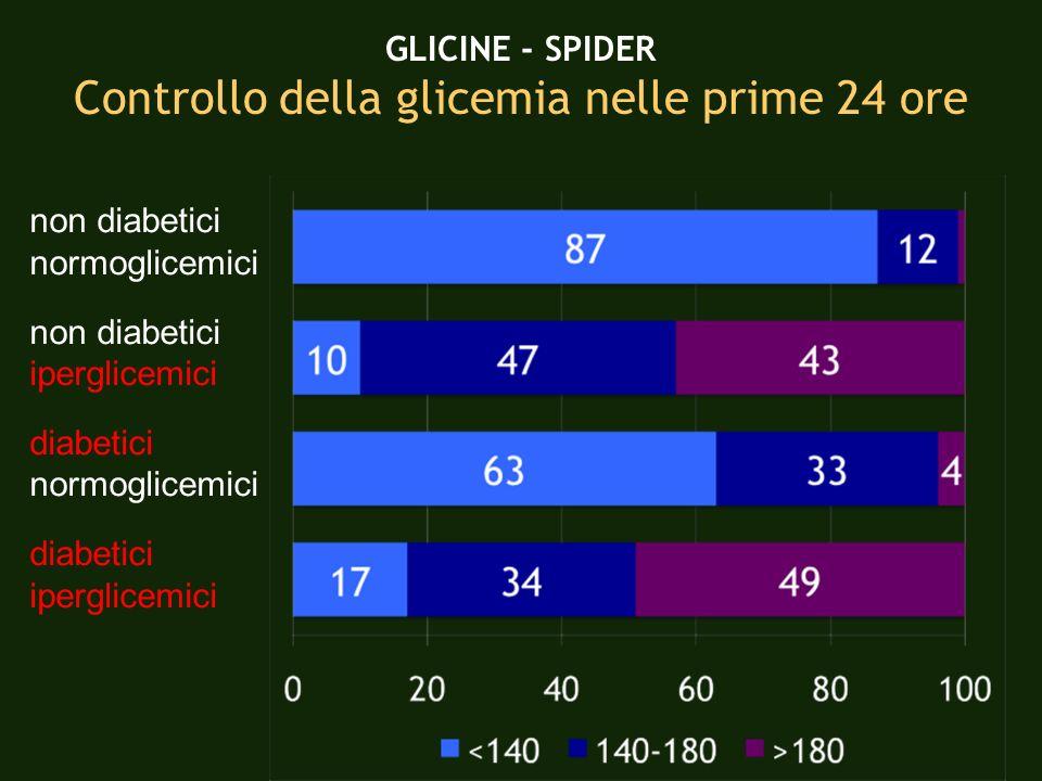 non diabetici normoglicemici non diabetici iperglicemici diabetici normoglicemici diabetici iperglicemici GLICINE - SPIDER Controllo della glicemia ne