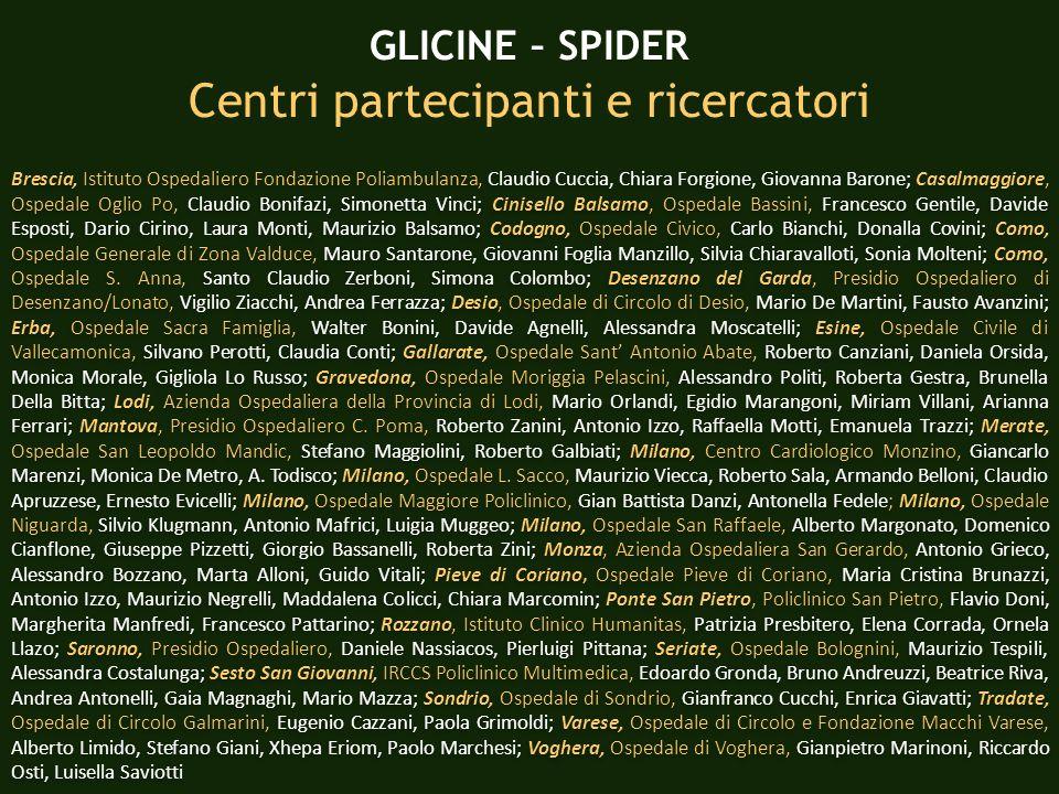 GLICINE - SPIDER Glicemia allingresso % Glicemia (mg/dl)