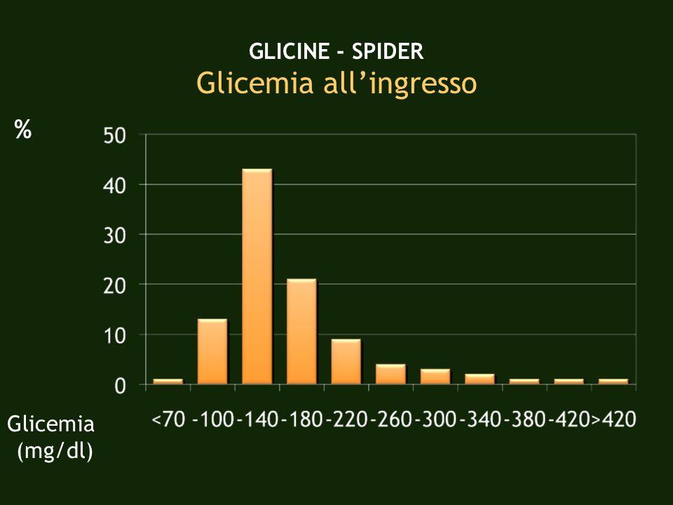 GLICINE - SPIDER Complicanze cardiovascolari in rapporto alla glicemia nelle prime 24 ore % Glicemia prime 24 h (mg/dl)