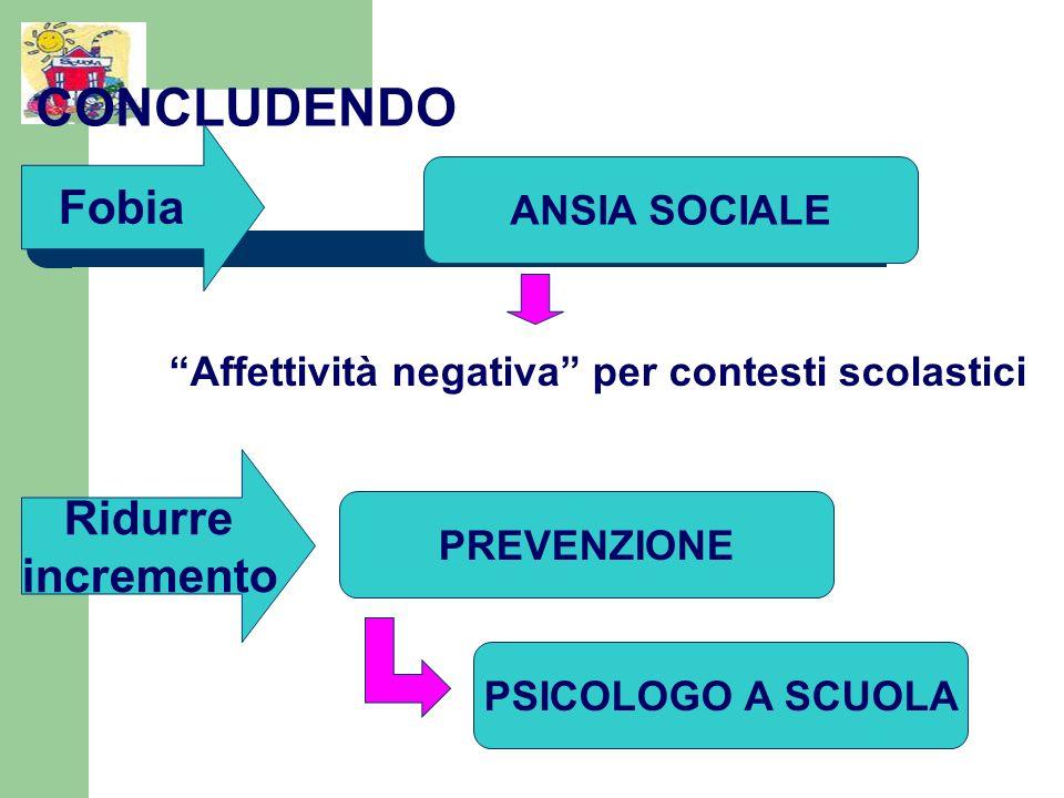 CONCLUDENDO Affettività negativa per contesti scolastici Fobia ANSIA SOCIALE Ridurre incremento PREVENZIONE PSICOLOGO A SCUOLA