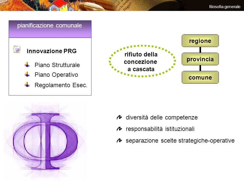 filosofia generale rifiuto della concezione a cascata regione provincia comune diversità delle competenze responsabilità istituzionali innovazione PRG