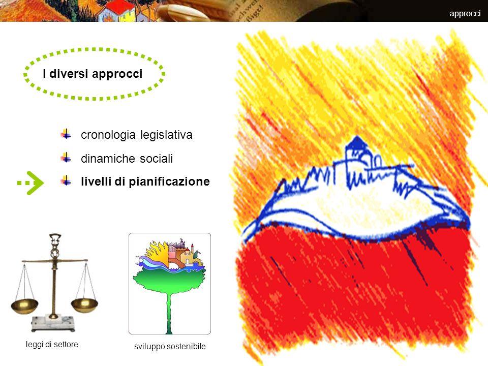 leggi regionali le innovazioni che lINU chiedeva alla LUN sono state fatte proprie dalle Regioni stagione riformatrice delle degli apparati legislativi regionali le nuove leggi regionali assumono i principi riformatori la Toscana è la prima ad elaborare una nuova legge urbanistica