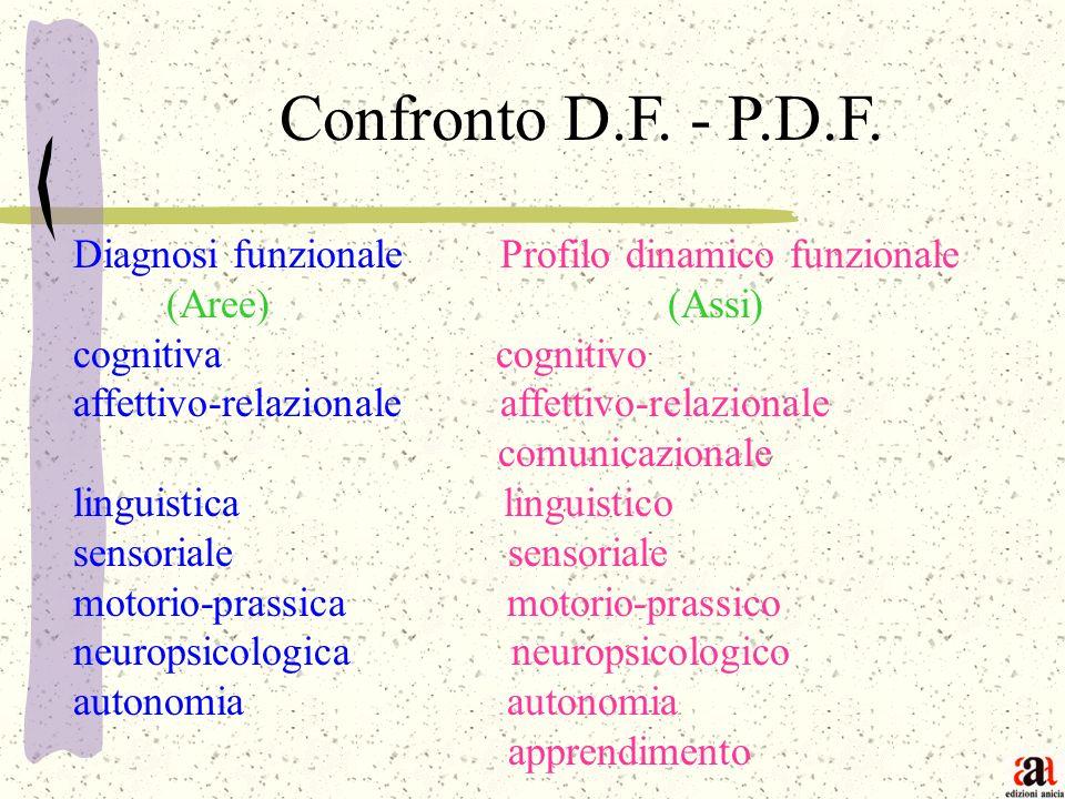 Confronto D.F. - P.D.F. Diagnosi funzionale Profilo dinamico funzionale (Aree) (Assi) cognitiva cognitivo affettivo-relazionale comunicazionale lingui