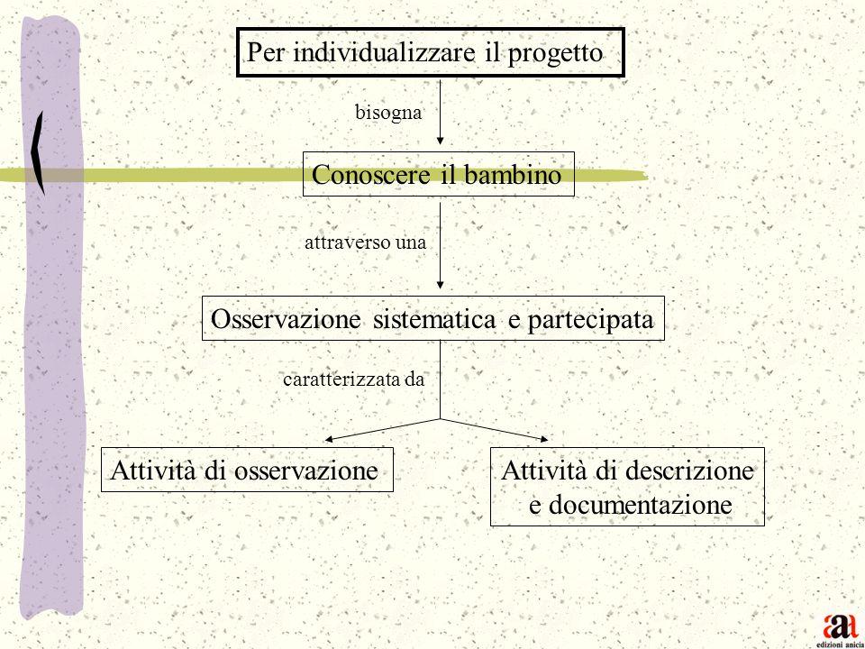 Per individualizzare il progetto Conoscere il bambino Osservazione sistematica e partecipata Attività di osservazioneAttività di descrizione e documen