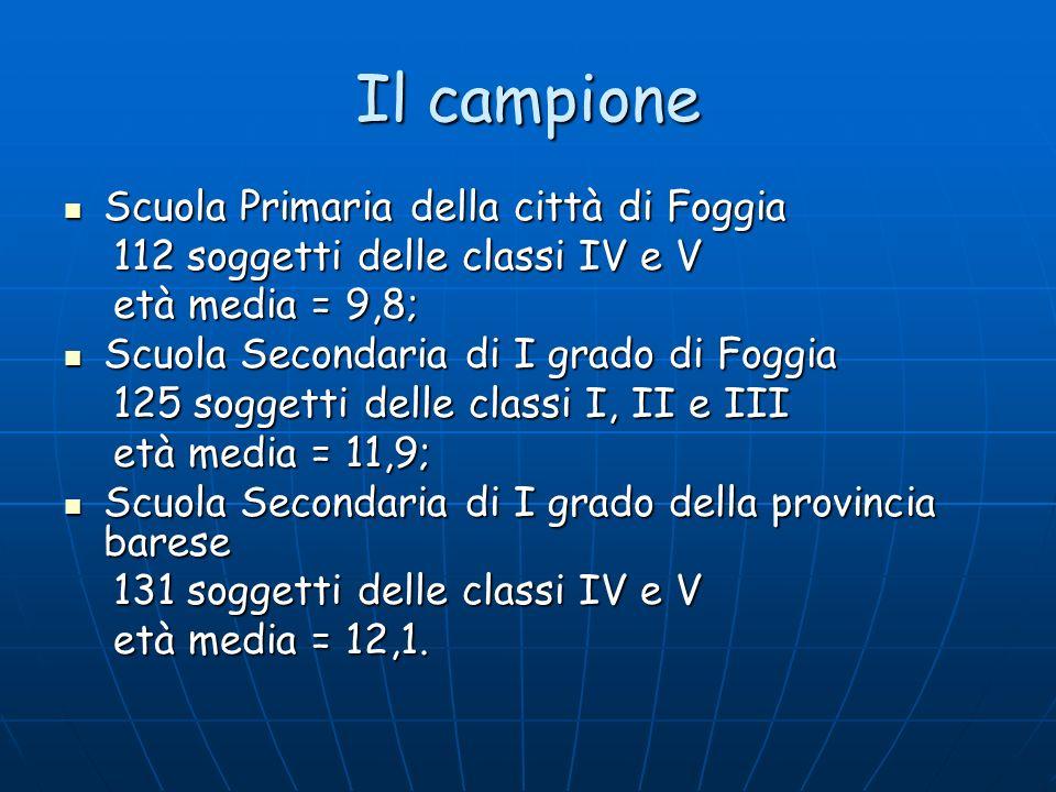 Il campione Scuola Primaria della città di Foggia Scuola Primaria della città di Foggia 112 soggetti delle classi IV e V 112 soggetti delle classi IV