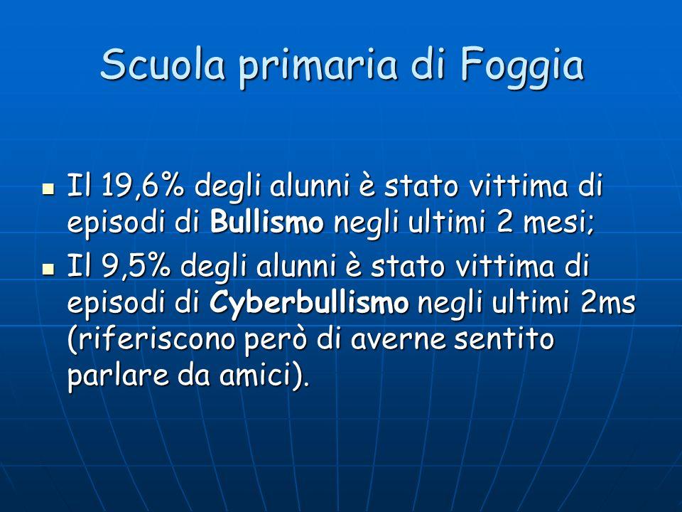 Scuola primaria di Foggia Il 19,6% degli alunni è stato vittima di episodi di Bullismo negli ultimi 2 mesi; Il 19,6% degli alunni è stato vittima di e